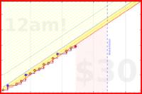 jadenprendergast/focusmate's progress graph
