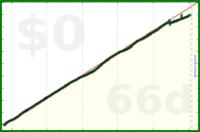 nepomuk/refreshes's progress graph