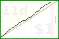 strjanic/staticpd's progress graph