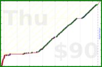 d/pull's progress graph