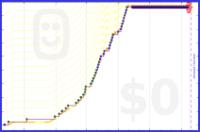 zedmango/x-squat's progress graph