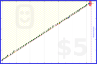 virb/piano's progress graph