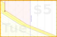 d/bogcorona's progress graph
