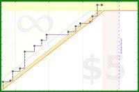 byorgey/grading-time's progress graph