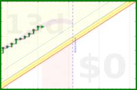 apolyton/pomodoros's progress graph