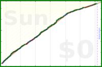 fly/read's progress graph