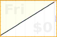 mbork/journal's progress graph
