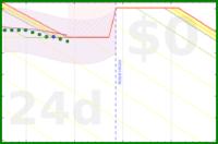 apolyton/weight-trend's progress graph