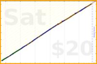 brennanbrown/sleep's progress graph