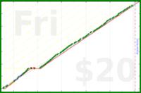 galenhimself/run's progress graph