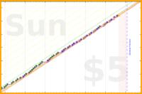 smithal/office-start's progress graph