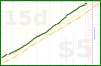 d/meta's progress graph