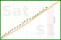 dehowell/chair-dips's progress graph