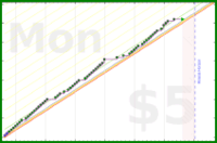 salmx/intel's progress graph