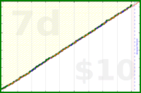 b/meta-hours's progress graph