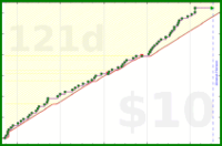 adamwolf/dates's progress graph