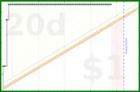 schmatz/euler's progress graph