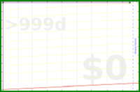 gustavohsouza/placeholder5's progress graph