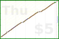 d/tabdeath's progress graph