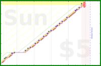 d/pmbook's progress graph