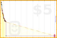 mblume/reader's progress graph