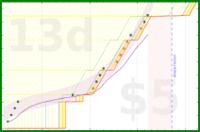 mary/mh-floss's progress graph