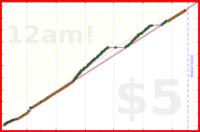 donhdefl/reading's progress graph