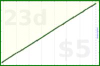 byorgey/toenails's progress graph