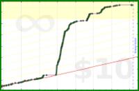 m/meditate's progress graph