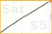 mrneil/floss's progress graph