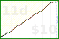 youkad/mits's progress graph