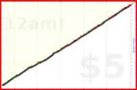 nepomuk/habitica's progress graph