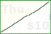 byorgey/house's progress graph