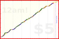 tkeaten/residuum1's progress graph