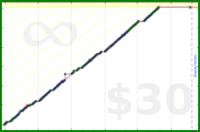 byorgey/shots's progress graph