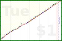 d/howtalk's progress graph