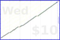 byorgey/span-days's progress graph