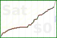 mbork/reading-w's progress graph