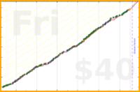 b/mustbee's progress graph