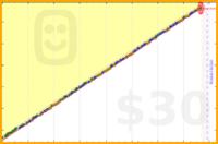 luispedro/anki's progress graph