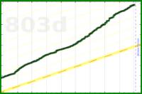 meta/refunds's progress graph