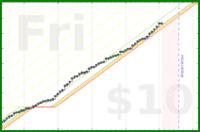 jilliant/fitbitactivity's progress graph