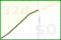 grayson/steps's progress graph