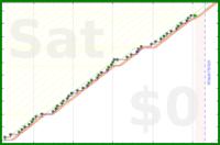 mad/dash's progress graph