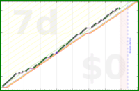 shanaqui/biostatreviews's progress graph