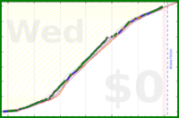 nathanp/read's progress graph