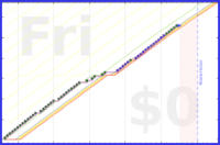 shanaqui/riseandshine's progress graph