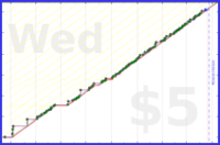 byorgey/comprog's progress graph