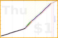 brennanbrown/meta's progress graph