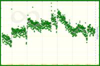 meta/da's progress graph